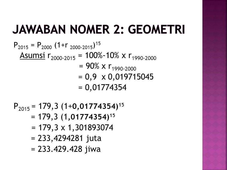 P 2015 = P 2000 (1+r 2000-2015 ) 15 Asumsi r 2000-2015 = 100%-10% x r 1990-2000 = 90% x r 1990-2000 = 0,9 x 0,019715045 = 0,01774354 P 2015 = 179,3 (1+ 0,01774354) 15 = 179,3 (1,01774354) 15 = 179,3 x 1,301893074 = 233,4294281 juta = 233.429.428 jiwa