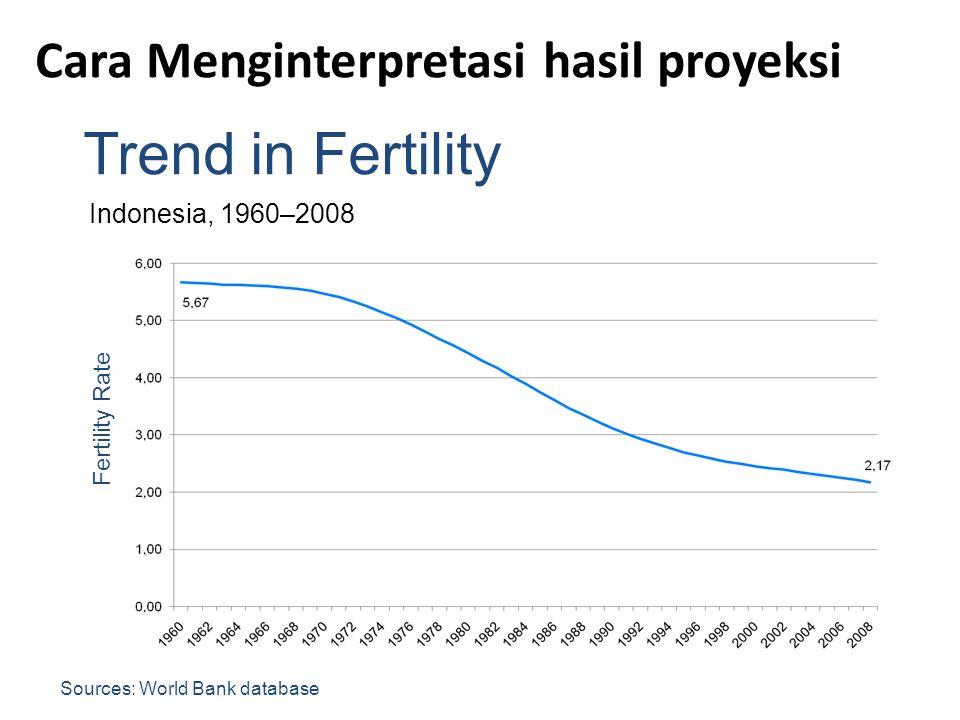 Trend in Fertility Indonesia, 1960–2008 Sources: World Bank database Fertility Rate Cara Menginterpretasi hasil proyeksi
