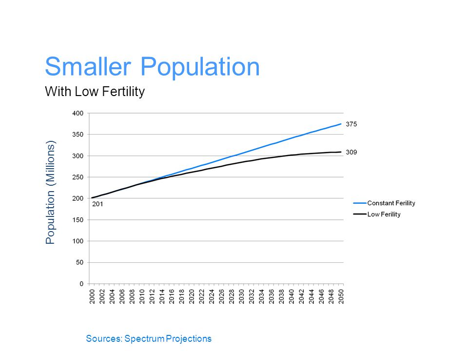 Smaller Population With Low Fertility Population (Millions) Sources: Spectrum Projections