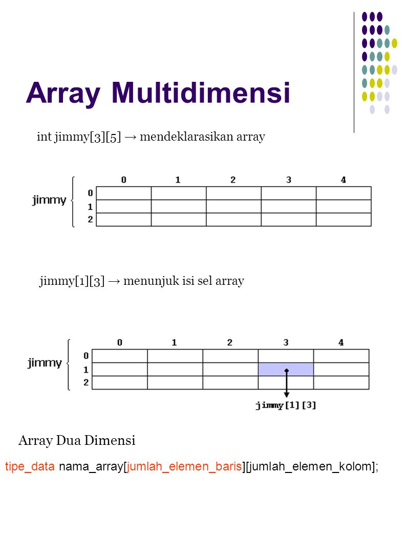 Array Multidimensi int jimmy[3][5] → mendeklarasikan array jimmy[1][3] → menunjuk isi sel array Array Dua Dimensi tipe_data nama_array[jumlah_elemen_baris][jumlah_elemen_kolom];