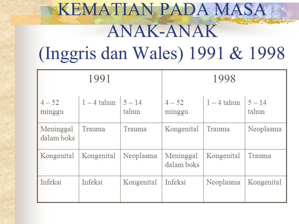 PENYEBAB UMUM KEMATIAN PADA MASA ANAK-ANAK (Inggris dan Wales) 1991 & 1998 19911998 4 – 52 minggu 1 – 4 tahun5 – 14 tahun 4 – 52 minggu 1 – 4 tahun5 – 14 tahun Meninggal dalam boks Trauma KongenitalTraumaNeoplasma Kongenital NeoplasmaMeninggal dalam boks KongenitalTrauma Infeksi KongenitalInfeksiNeoplasmaKongenital
