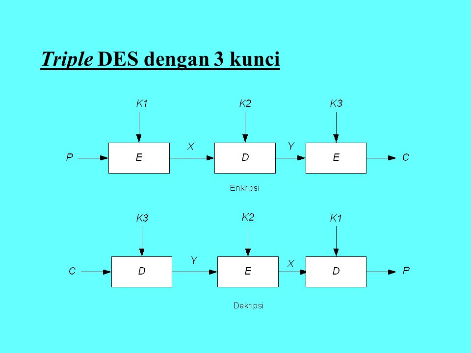 Triple DES dengan 3 kunci