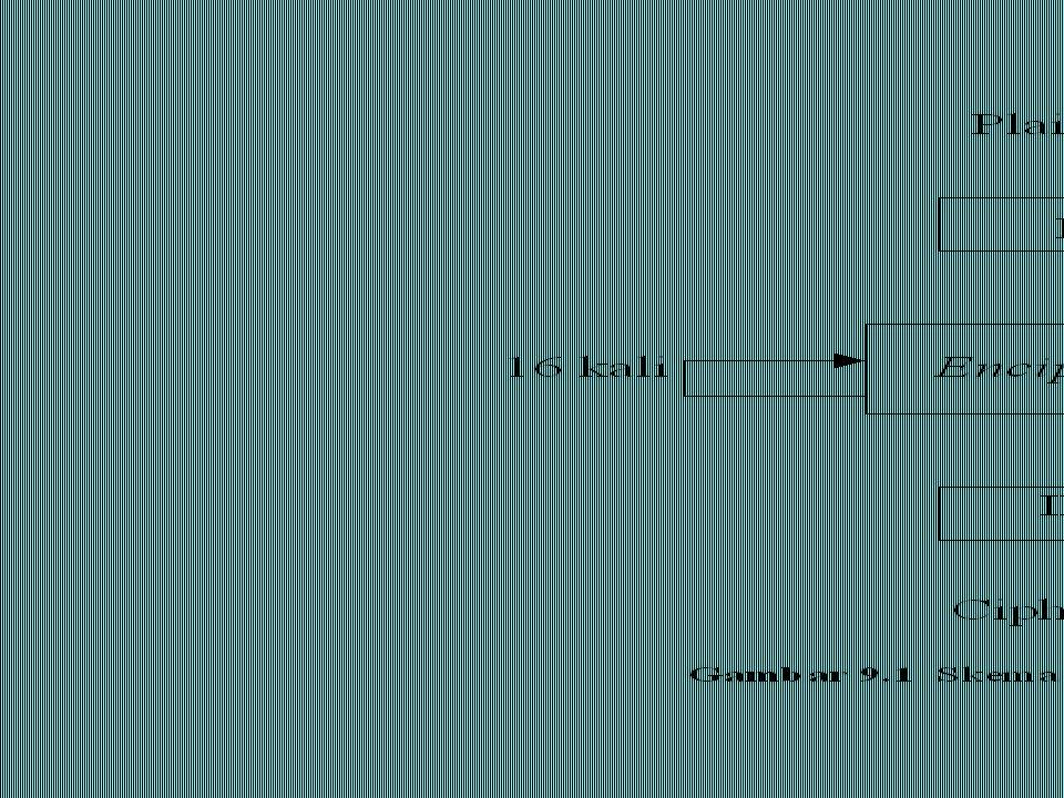 Hasil ekpansi, yaitu E(R i – 1 ) di-XOR-kan dengan K i menghasilkan vektor A 48-bit: E(R i – 1 )  K i = A Vektor A dikelompokkan menjadi 8 kelompok, masing-masing 6 bit, dan menjadi masukan bagi proses substitusi.