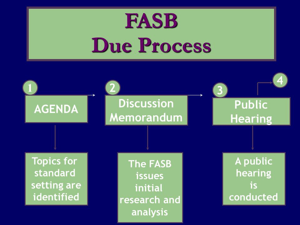 AGENDA 1 Topics for standard setting are identified Discussion Memorandum 2 The FASB issues initial research and analysis Public Hearing 3 4 A public