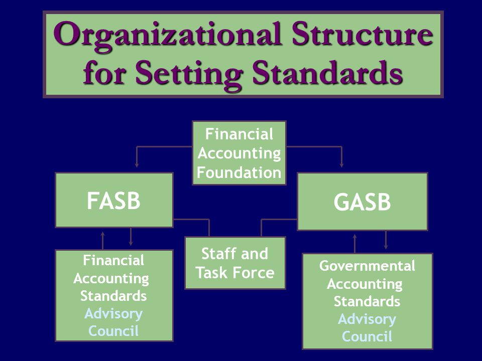 Financial Accounting Foundation FASB Financial Accounting Standards Advisory Council GASB Governmental Accounting Standards Advisory Council Staff and