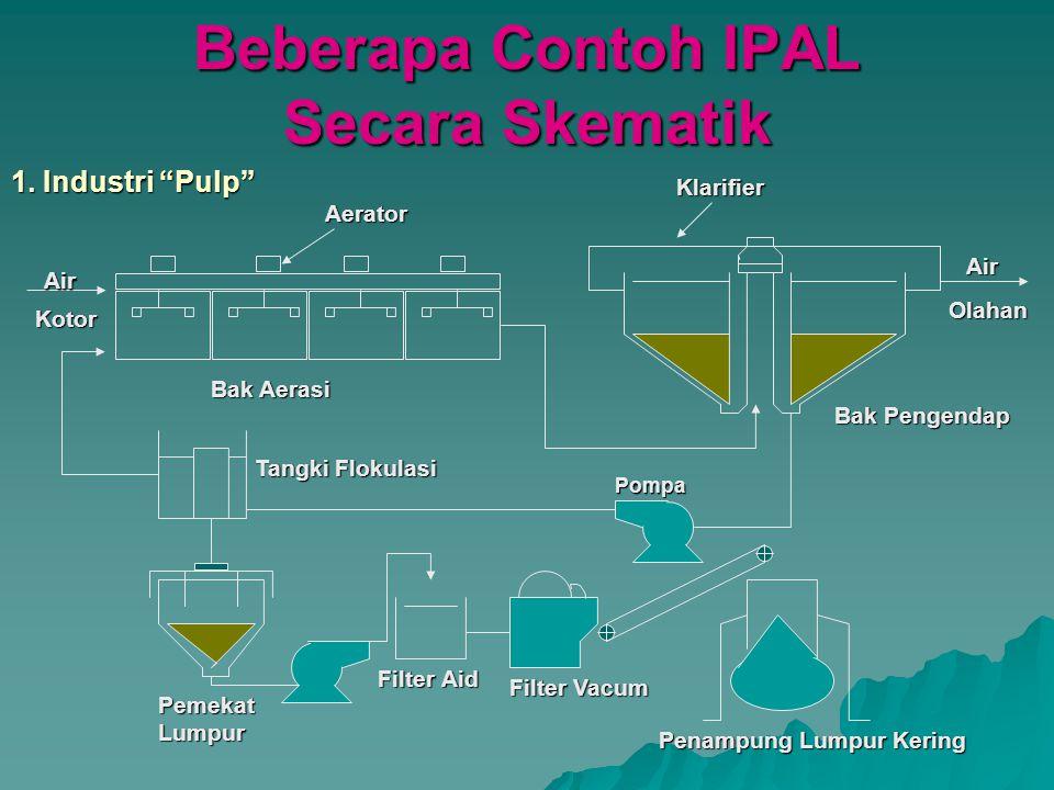 Beberapa Contoh IPAL Secara Skematik 1.