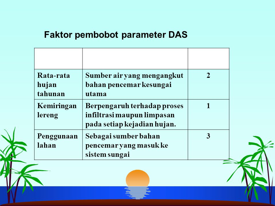 Parameter DAS Kaitannya dengan kerentanan DAS Pembobot Rata-rata hujan tahunan Sumber air yang mengangkut bahan pencemar kesungai utama 2 Kemiringan lereng Berpengaruh terhadap proses infiltrasi maupun limpasan pada setiap kejadian hujan.