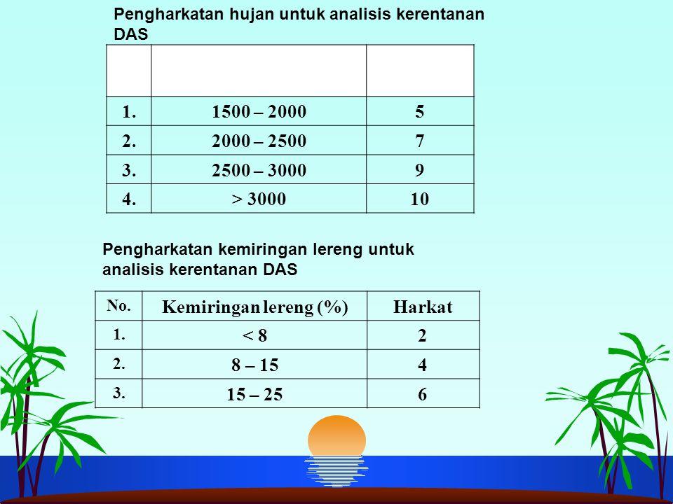 No.Hujan rerata tahunan (mm/th) Harkat 1.1500 – 20005 2.2000 – 25007 3.2500 – 30009 4.> 300010 Pengharkatan hujan untuk analisis kerentanan DAS No.