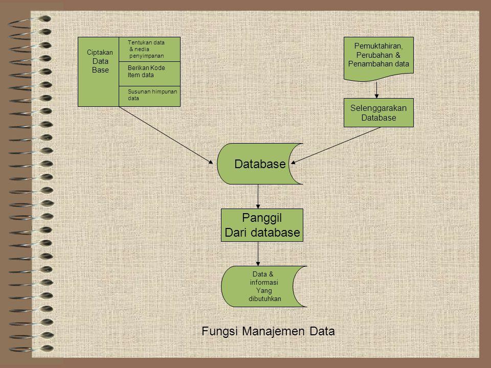 """FUNGSI """"MANAJEMEN DATA"""" Menciptakan basis data; Memelihara data yang tersimpan dalam basis data; Mengambil data dari basis data."""