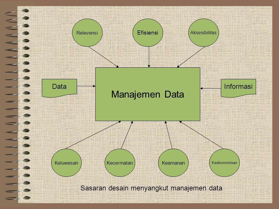 """SASARAN """"MANAJEMEN DATA"""" Sasaran yang paling penting adalah memastikan bahwa basis data mengandung data yang memadai dan relevan untuk memenuhi kebutu"""