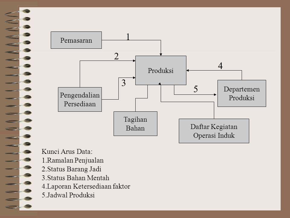 Pemrosesan transaksi dalam sistem manufaktur Tanggap-Cepat  Perencanaan produksi perencanaan produksi mencangkup penetapan produk- produk mana yang a