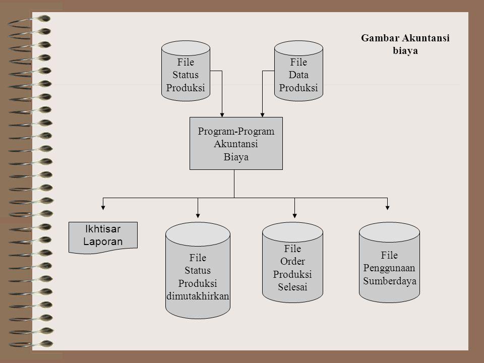  Akuntansi biaya keluaran program akuntansi biaya mencangkup hal-hal berikut ini: File status produksi mutahir File order produksi selesai File pengg