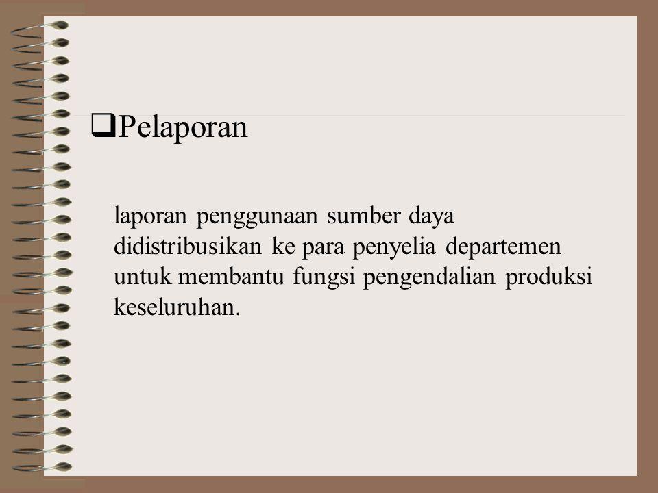 File Status Produksi File Data Produksi Program-Program Akuntansi Biaya File Status Produksi dimutakhirkan File Order Produksi Selesai Ikhtisar Lapora