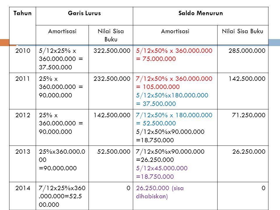 360.000.000 Th 1 = 180.000.000 Th 2 = 90.000.000 Th 3 = 45.000.000 Th 4 = 45.000.000 5 bulan di tahun 2013 = 5/12 x 45.000.000 = 18.750.000 7 bulan di tahun 2014 = 45 juta – 18.750 ribu = 26.250 ribu