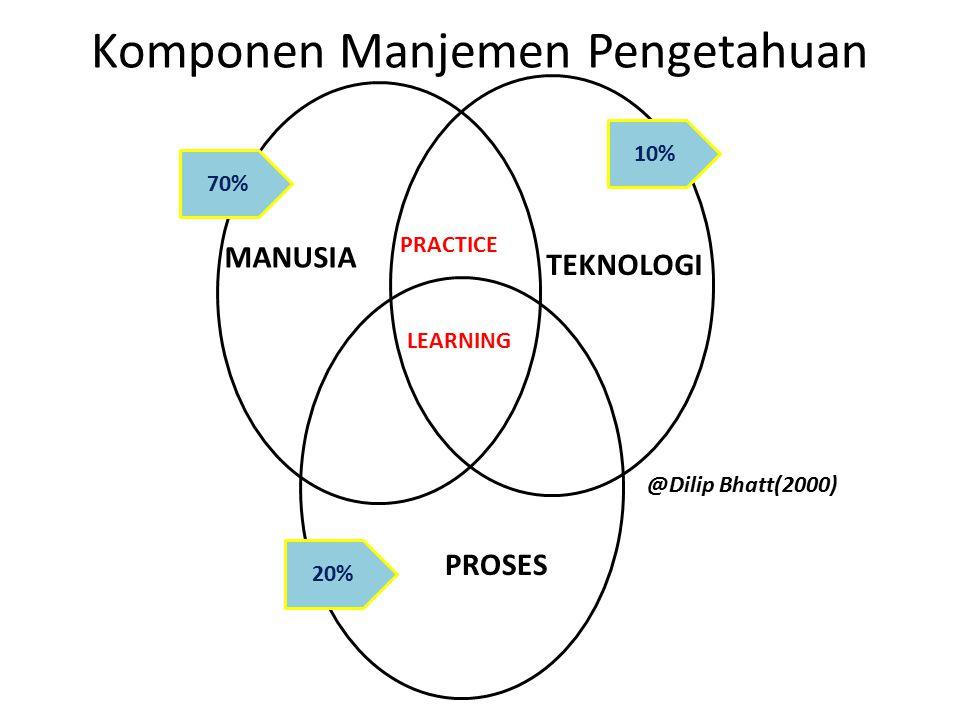 Komponen Manjemen Pengetahuan MANUSIA TEKNOLOGI PROSES LEARNING PRACTICE 70% 20% 10% @Dilip Bhatt(2000)