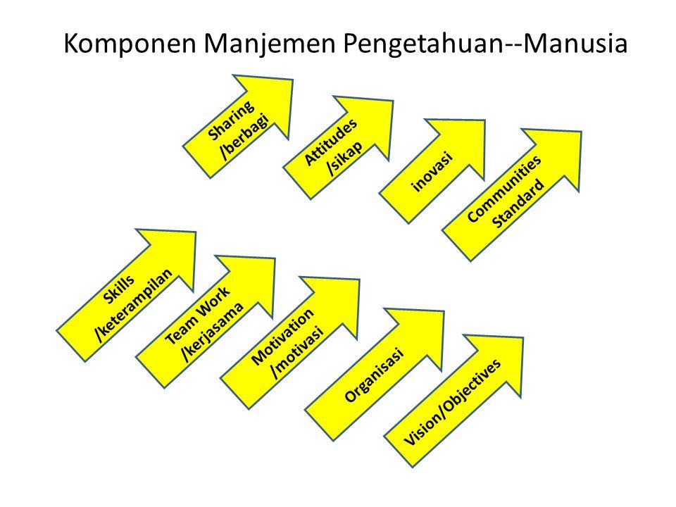 Komponen Manjemen Pengetahuan--Manusia Attitudes /sikap Sharing /berbagi inovasi Skills /keterampilan Team Work /kerjasama Motivation /motivasi Organi