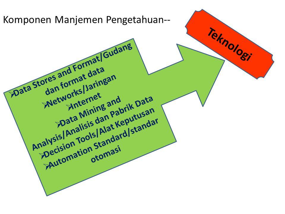 Teknologi  Data Stores and Format/Gudang dan format data  Networks/Jaringan  Internet  Data Mining and Analysis/Analisis dan Pabrik Data  Decisio