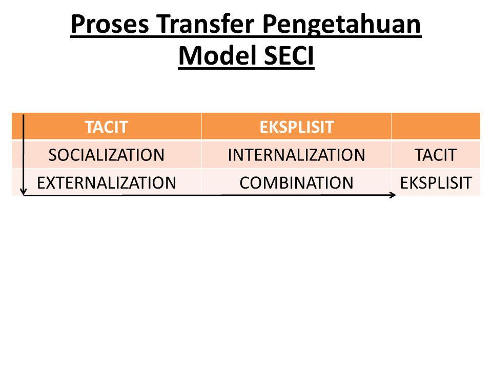 Proses Transfer Pengetahuan Model SECI TACITEKSPLISIT SOCIALIZATIONINTERNALIZATIONTACIT EXTERNALIZATIONCOMBINATIONEKSPLISIT
