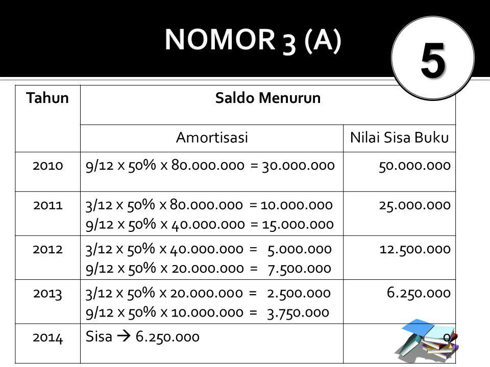 TahunSaldo Menurun AmortisasiNilai Sisa Buku 20109/12 x 50% x 80.000.000 = 30.000.00050.000.000 20113/12 x 50% x 80.000.000 = 10.000.000 9/12 x 50% x
