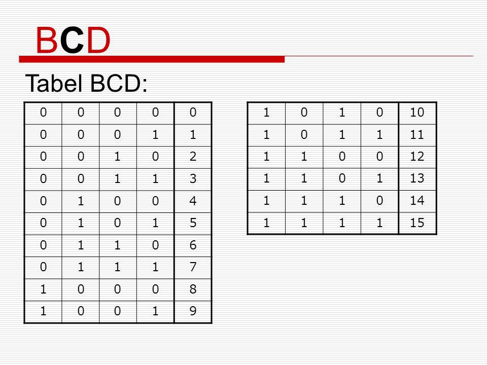 Tabel BCD: BCDBCD 00000 00011 00102 00113 01004 01015 01106 01117 10008 10019 101010 101111 110012 110113 111014 111115