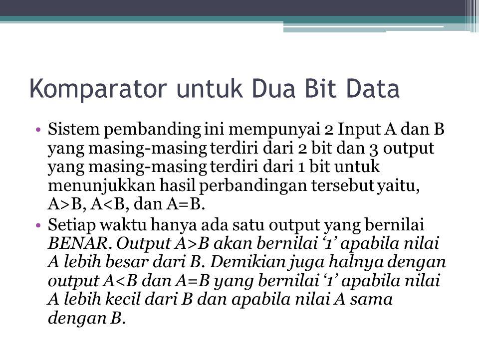 Komparator untuk Dua Bit Data Sistem pembanding ini mempunyai 2 Input A dan B yang masing-masing terdiri dari 2 bit dan 3 output yang masing-masing te