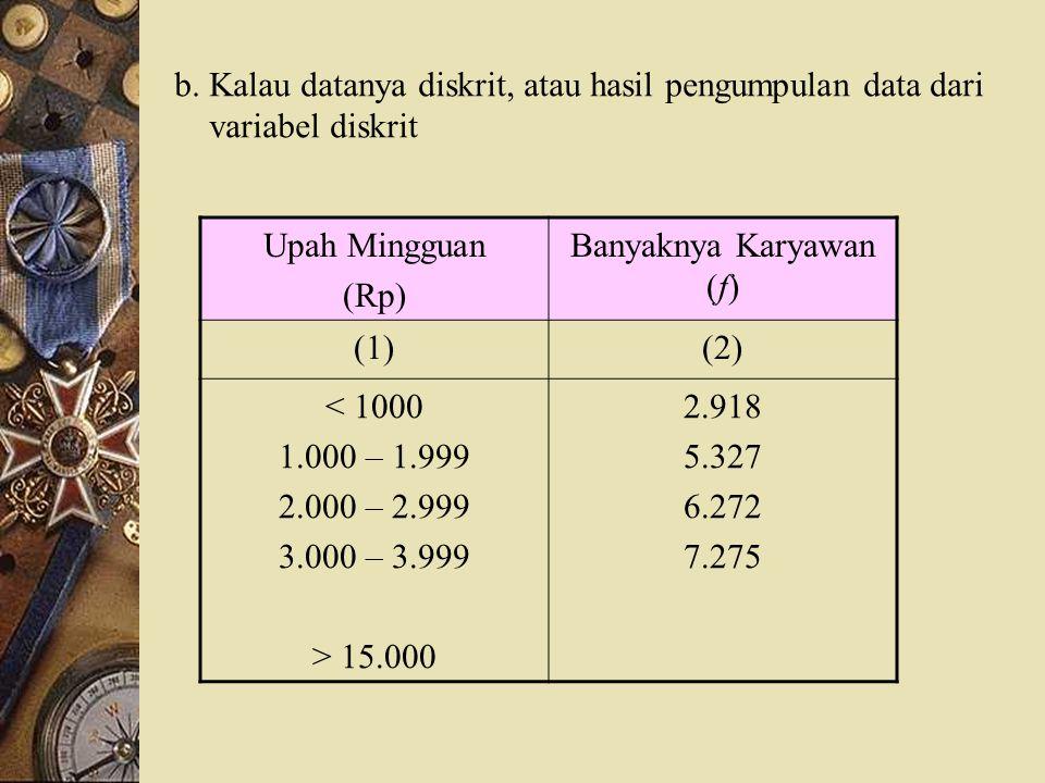 Batas Kelas ModalFrekuensi f (1)(2) < 50 50 – 59 60 – 69 > 70 5 11 20 64 a. Kelas interval tidak perlu harus sama