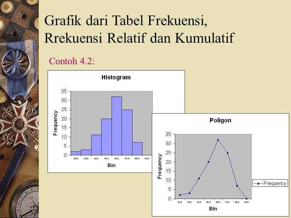 2. Kurva Frekuensi Kurva distribusi frekuensi, disingkat kurva frekuensi yang telah dihaluskan mempunyai berbagai bentuk dengan ciri-ciri tertentu. An