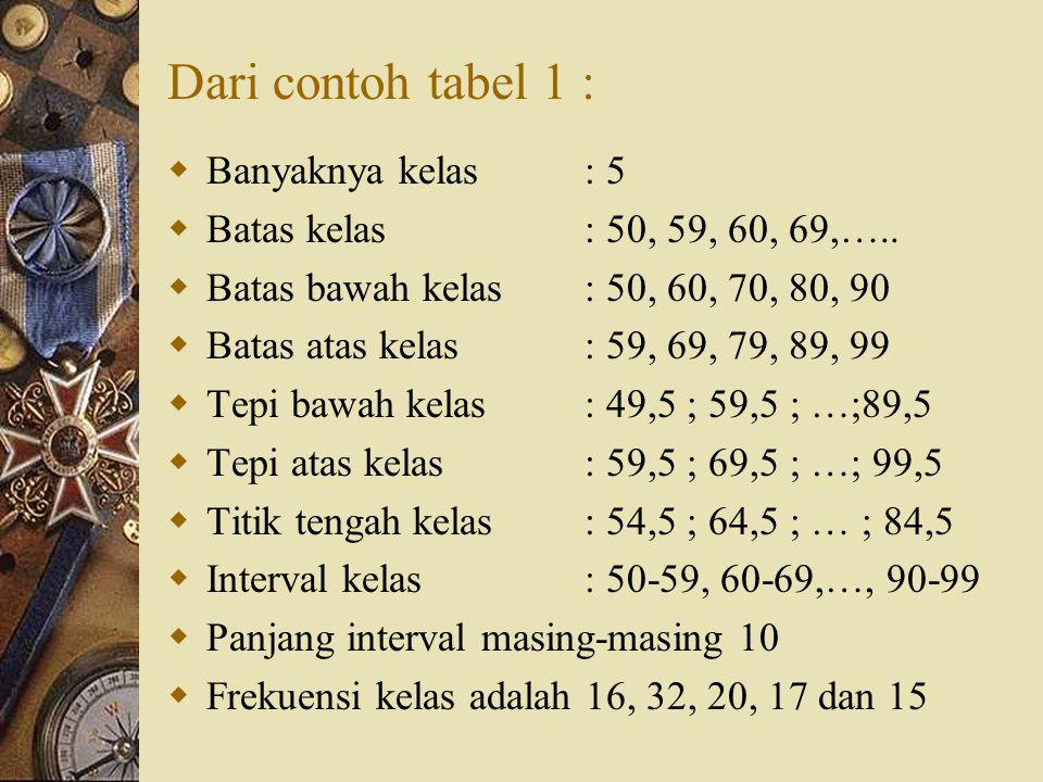 Contoh : Tabel 1. Modal PT.Angin Ribut Modal ( jutaan Rp)Frekuensi ( f ) 50-59 60-69 70-79 80-89 90-99 16 32 20 17 15 Jumlah100 Sumber : Data fiktif