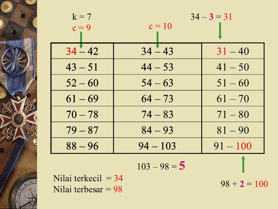 Batas KelasXSistem Tallyf (1)(2)(3)(4) 64,5 65 – 67 67,566///3 67,5 68 – 70 70,569//// /6 70,5 71 – 73 73,572//// //// //12 73,5 74 – 76 76,575//// //