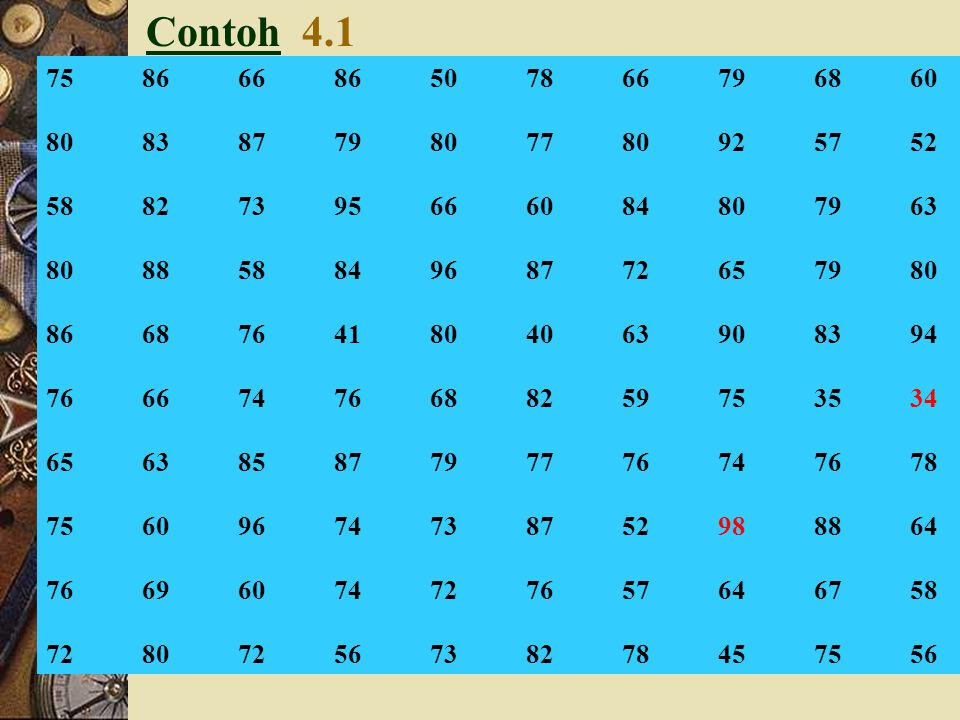 Upah (Ribuan Rupiah) Banyaknya Karyawan f fr (%) fk (%) (kurang dari) fk (%) (lebih dari) (1)(2)(3)(4)(5) 50 – 59,99812,3 100,0 60 – 69,991015,427,787,7 70 – 79,991624,652,372,3 80 – 89,991421,573,847,7 90 – 99,991015,489,226,2 100 – 109,9957,796,910,8 110 – 119,9923,1100,03,1 Jumlah65100,0 ContohContoh 4.6
