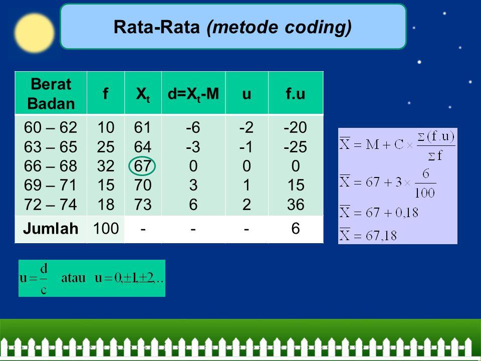 Rata-Rata (metode coding) Berat Badan fXtXt d=X t -Muf.u 60 – 62 63 – 65 66 – 68 69 – 71 72 – 74 10 25 32 15 18 61 64 67 70 73 -6 -3 0 3 6 -2 0 1 2 -2