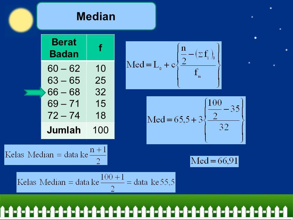 Berat Badan f 60 – 62 63 – 65 66 – 68 69 – 71 72 – 74 10 25 32 15 18 Jumlah100 Median