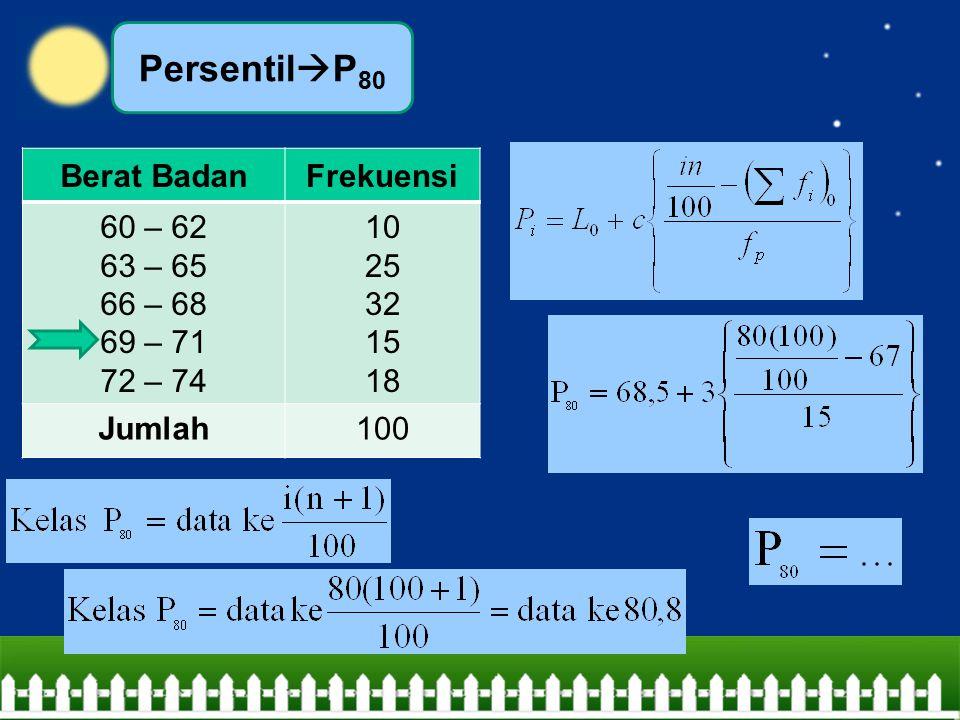 Persentil  P 80 Berat BadanFrekuensi 60 – 62 63 – 65 66 – 68 69 – 71 72 – 74 10 25 32 15 18 Jumlah100