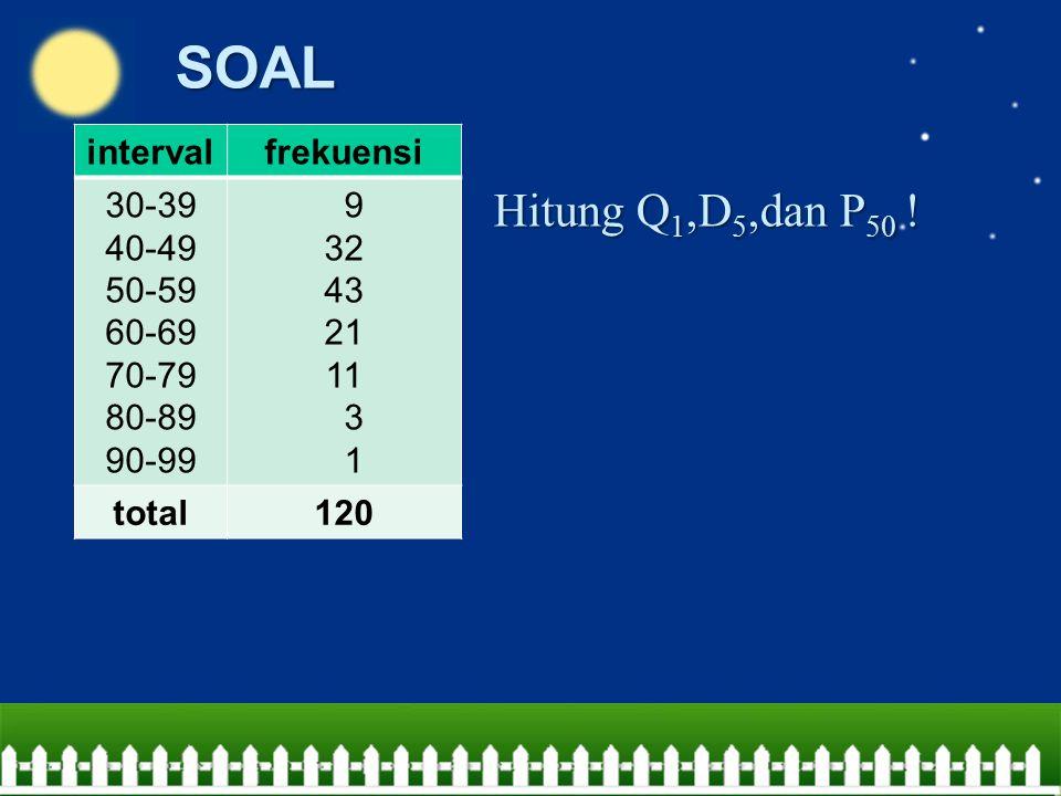 SOAL Hitung Q 1,D 5,dan P 50 ! intervalfrekuensi 30-39 40-49 50-59 60-69 70-79 80-89 90-99 9 32 43 21 11 3 1 total120