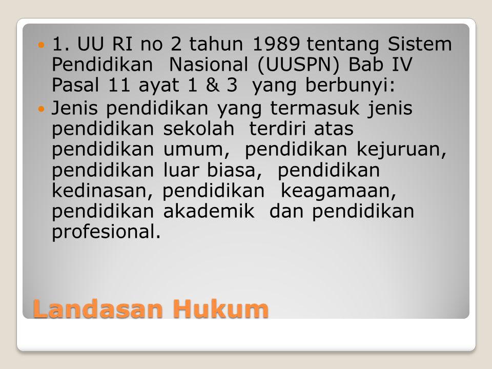 Landasan Hukum 1. UU RI no 2 tahun 1989 tentang Sistem Pendidikan Nasional (UUSPN) Bab IV Pasal 11 ayat 1 & 3 yang berbunyi: Jenis pendidikan yang ter