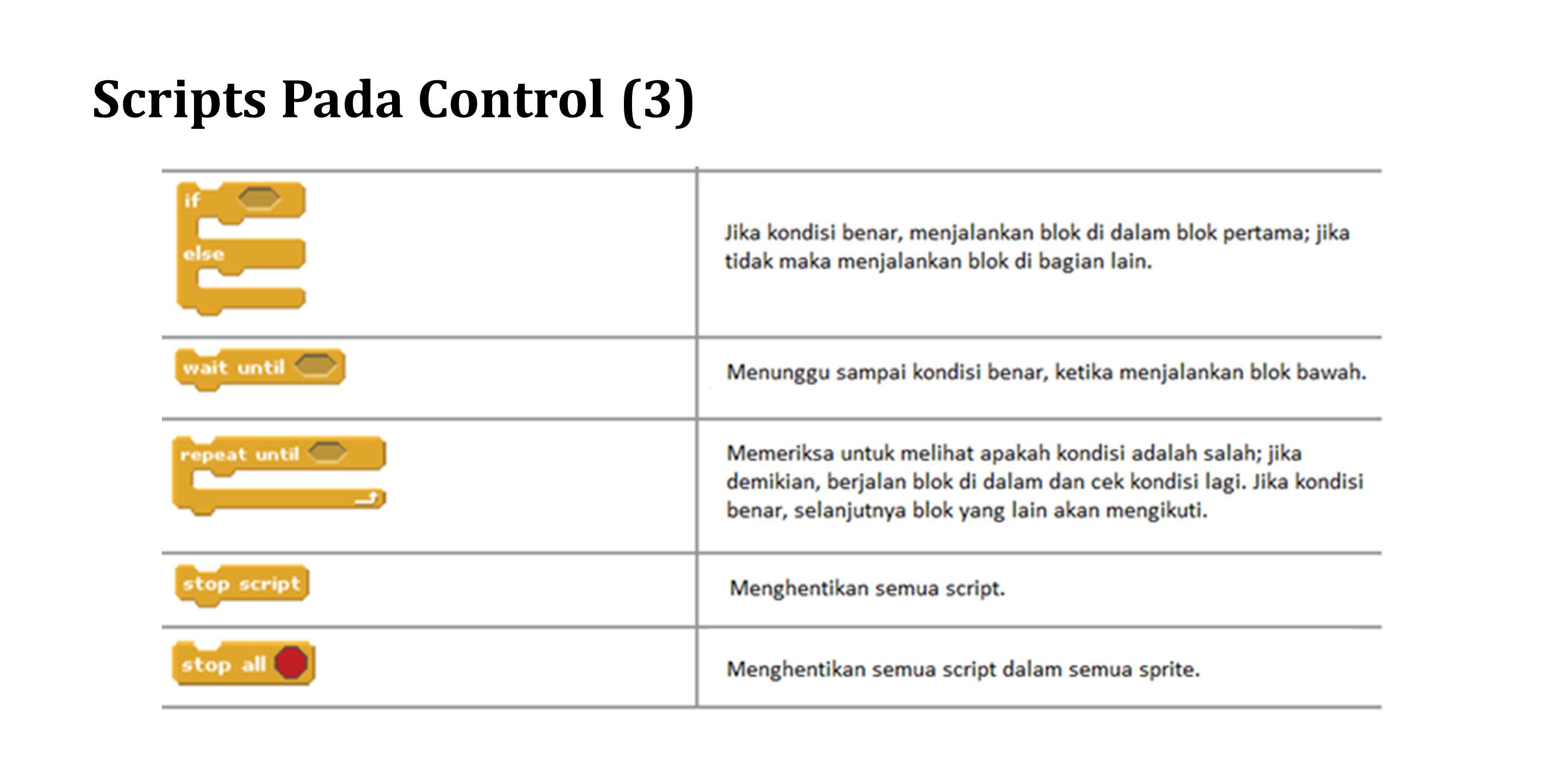 Implementasi Control 1 (Langkah 1) Kita akan mulai membuat animasi dengan menggunakan perintah blok pada control untuk membuat perulangan gerak dengan perintah dengan waktu tunggu 0,2 second dengan perintah, dan Sprite1 Sprite2