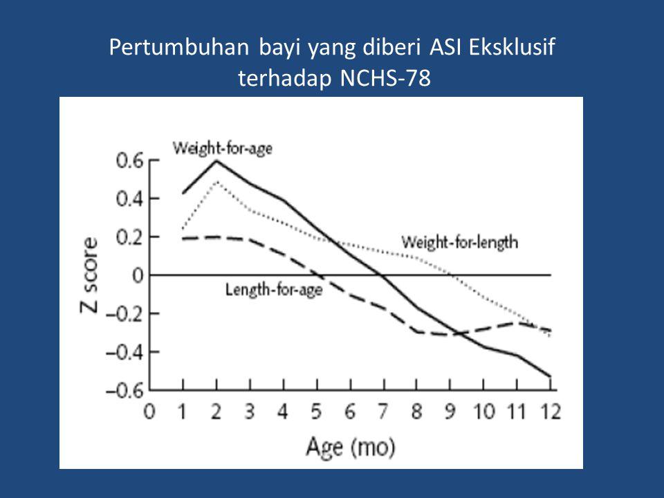 MGRS Norma dalam MGRS Kondisi sosial ekonomi, lingkungan Cukup bulan, tunggal Tidak sakit Ibu tidak merokok, alkohol Makanan bayi dan anak optimal; - Eksklusif/predominantly sekurangnya 4 bulan - Diteruskan menyusui sampai sekurangnya 12 bulan - Dikenalkan MPASI pada usia 6 bulan