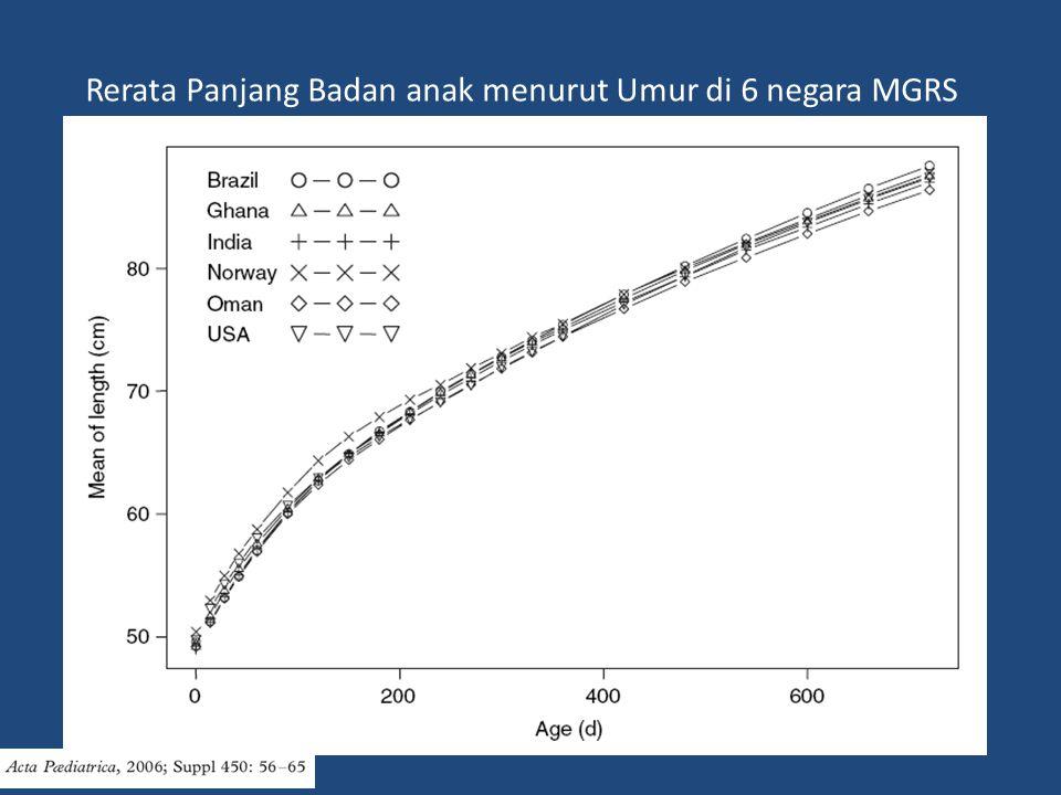 Rerata Tinggi Badan anak menurut Umur di 6 negara MGRS