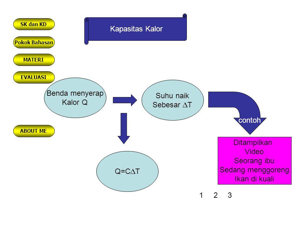 Kalor Jenis Kapasitas kalor dari 1 Kg zat dan Merupakan sifat spesifik suatu zat c = C/m Q= m c  T 123 Pokok Bahasan MATERI EVALUASI ABOUT ME SK dan KD