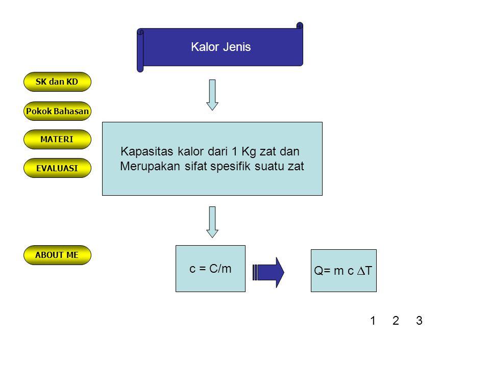 Kalor Jenis Kapasitas kalor dari 1 Kg zat dan Merupakan sifat spesifik suatu zat c = C/m Q= m c  T 123 Pokok Bahasan MATERI EVALUASI ABOUT ME SK dan