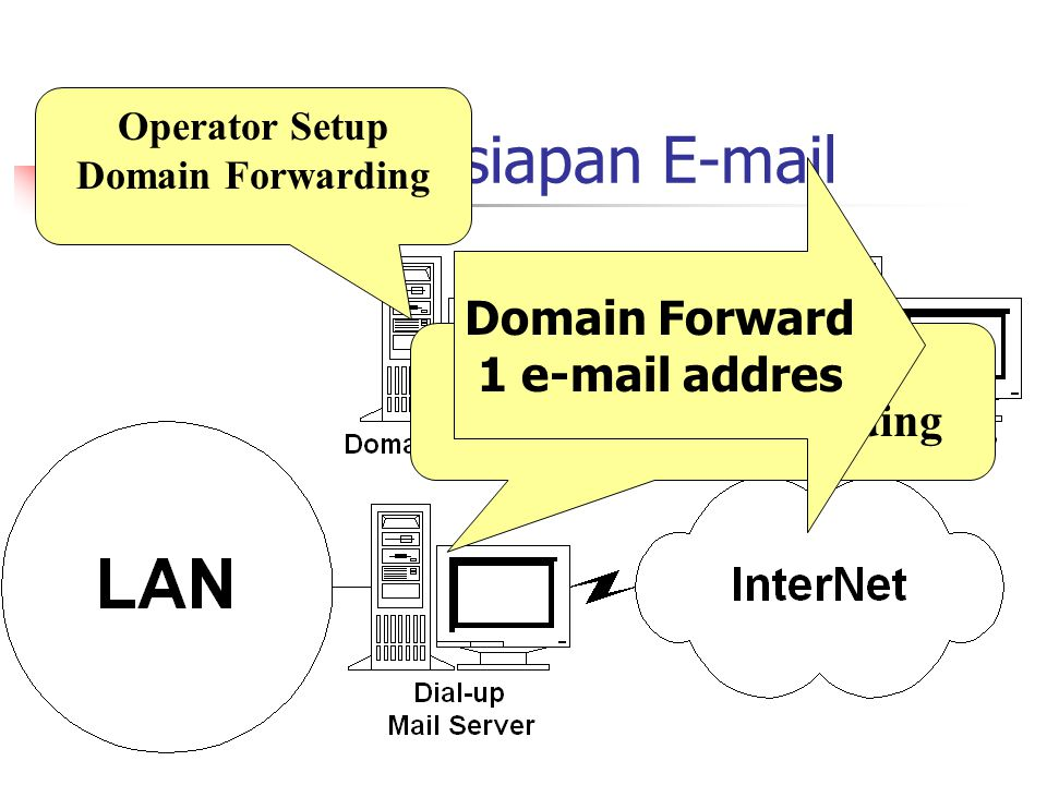Setup / Persiapan E-mail Operator Setup Domain Forwarding Registrasi Domain MX ke host Forwarding Domain Forward 1 e-mail addres