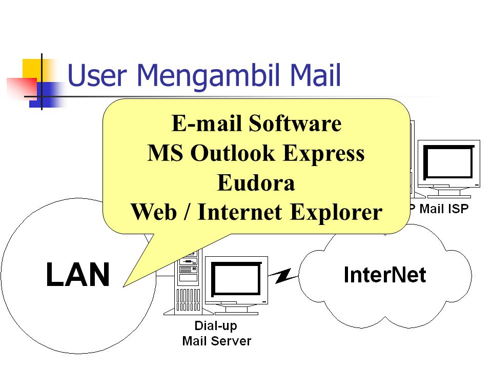 User Mengambil Mail E-mail Software MS Outlook Express Eudora Web / Internet Explorer