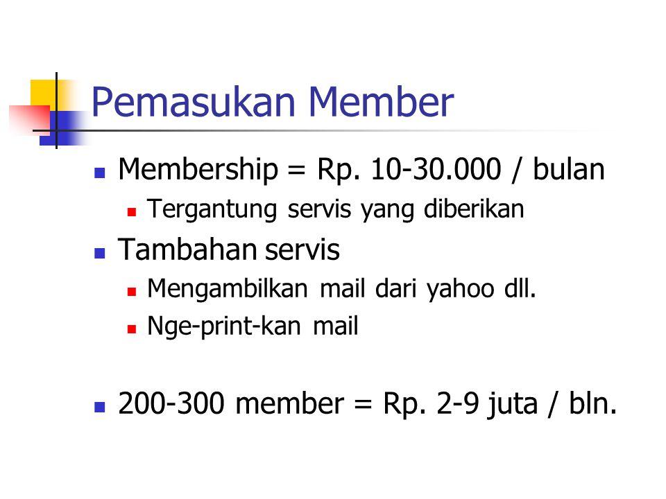 Pemasukan Member Membership = Rp.