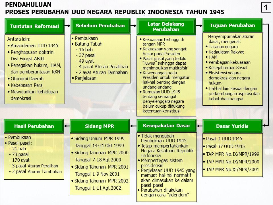 PENDAHULUAN PROSES PERUBAHAN UUD NEGARA REPUBLIK INDONESIA TAHUN 1945 Antara lain: Amandemen UUD 1945 Penghapusan doktrin Dwi Fungsi ABRI Penegakan hukum, HAM, dan pemberantasan KKN Otonomi Daerah Kebebasan Pers Mewujudkan kehidupan demokrasi Tuntutan Reformasi Pembukaan Batang Tubuh - 16 bab - 37 pasal - 49 ayat - 4 pasal Aturan Peralihan - 2 ayat Aturan Tambahan Penjelasan Sebelum Perubahan Kekuasaan tertinggi di tangan MPR Kekuasaan yang sangat besar pada Presiden Pasal-pasal yang terlalu luwes sehingga dapat menimbulkan multitafsir Kewenangan pada Presiden untuk mengatur hal-hal penting dengan undang-undang Rumusan UUD 1945 tentang semangat penyelenggara negara belum cukup didukung ketentuan konstitusi Latar Belakang Perubahan Menyempurnakan aturan dasar, mengenai: Tatanan negara Kedaulatan Rakyat HAM Pembagian kekuasaan Kesejahteraan Sosial Eksistensi negara demokrasi dan negara hukum Hal-hal lain sesuai dengan perkembangan aspirasi dan kebutuhan bangsa Tujuan Perubahan Pasal 3 UUD 1945 Pasal 37 UUD 1945 TAP MPR No.IX/MPR/1999 TAP MPR No.IX/MPR/2000 TAP MPR No.XI/MPR/2001 Dasar Yuridis Tidak mengubah Pembukaan UUD 1945 Tetap mempertahankan Negara Kesatuan Republik Indonesia Mempertegas sistem presidensiil Penjelasan UUD 1945 yang memuat hal-hal normatif akan dimasukan ke dalam pasal-pasal Perubahan dilakukan dengan cara adendum Kesepakatan Dasar Sidang Umum MPR 1999 Tanggal 14-21 Okt 1999 Sidang Tahunan MPR 2000 Tanggal 7-18 Agt 2000 Sidang Tahunan MPR 2001 Tanggal 1-9 Nov 2001 Sidang Tahunan MPR 2002 Tanggal 1-11 Agt 2002 Sidang MPR Pembukaan Pasal-pasal: - 21 bab - 73 pasal - 170 ayat - 3 pasal Aturan Peralihan - 2 pasal Aturan Tambahan Hasil Perubahan 1