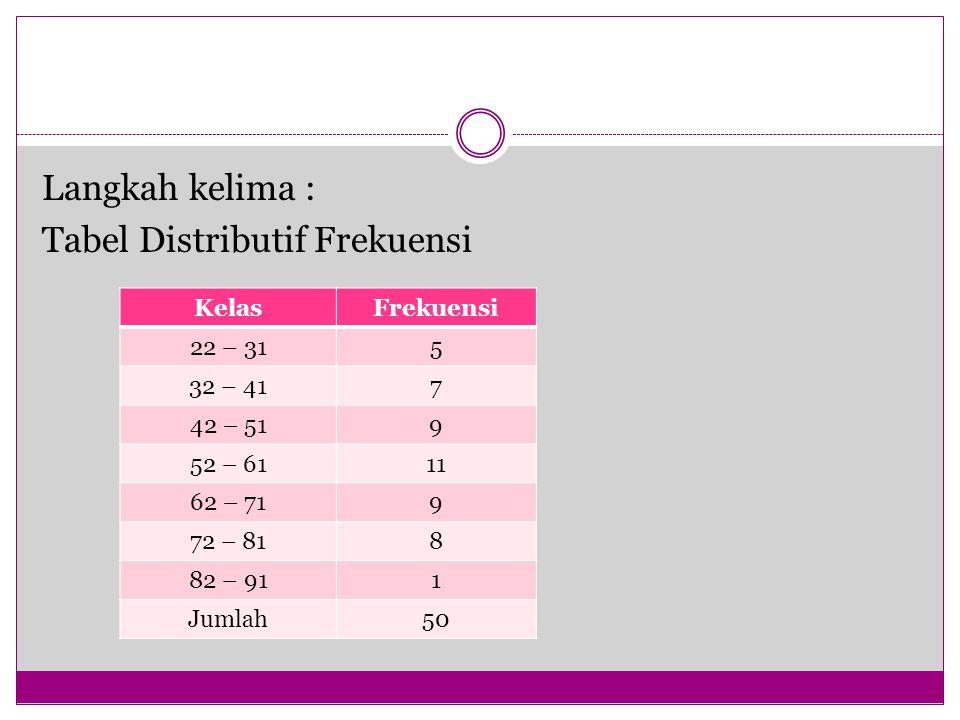 KelasFrekuensi 22 – 315 32 – 417 42 – 519 52 – 6111 62 – 719 72 – 818 82 – 911 Jumlah50 Langkah kelima : Tabel Distributif Frekuensi