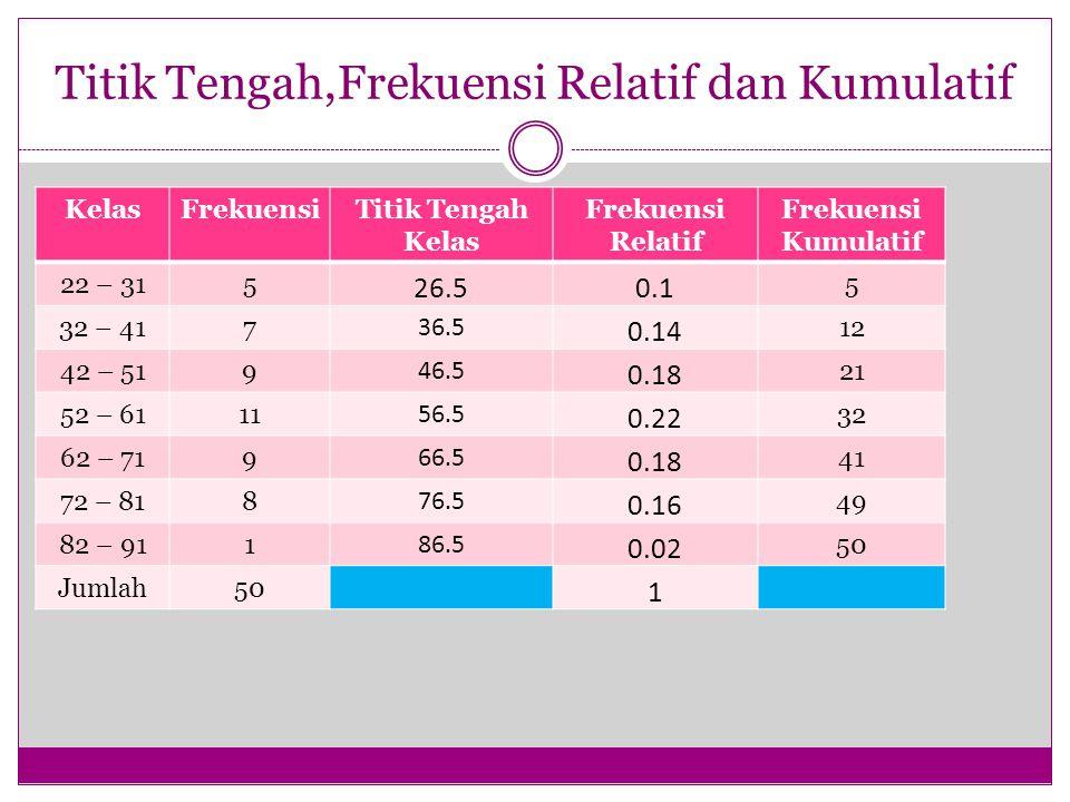 Titik Tengah,Frekuensi Relatif dan Kumulatif KelasFrekuensiTitik Tengah Kelas Frekuensi Relatif Frekuensi Kumulatif 22 – 315 26.50.1 5 32 – 417 36.5 0