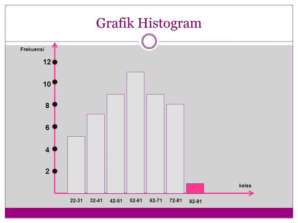 Grafik Histogram 2 4 6 8 10 12 22-3132-41 42-51 52-6162-7172-81 82-91 kelas Frekuensi