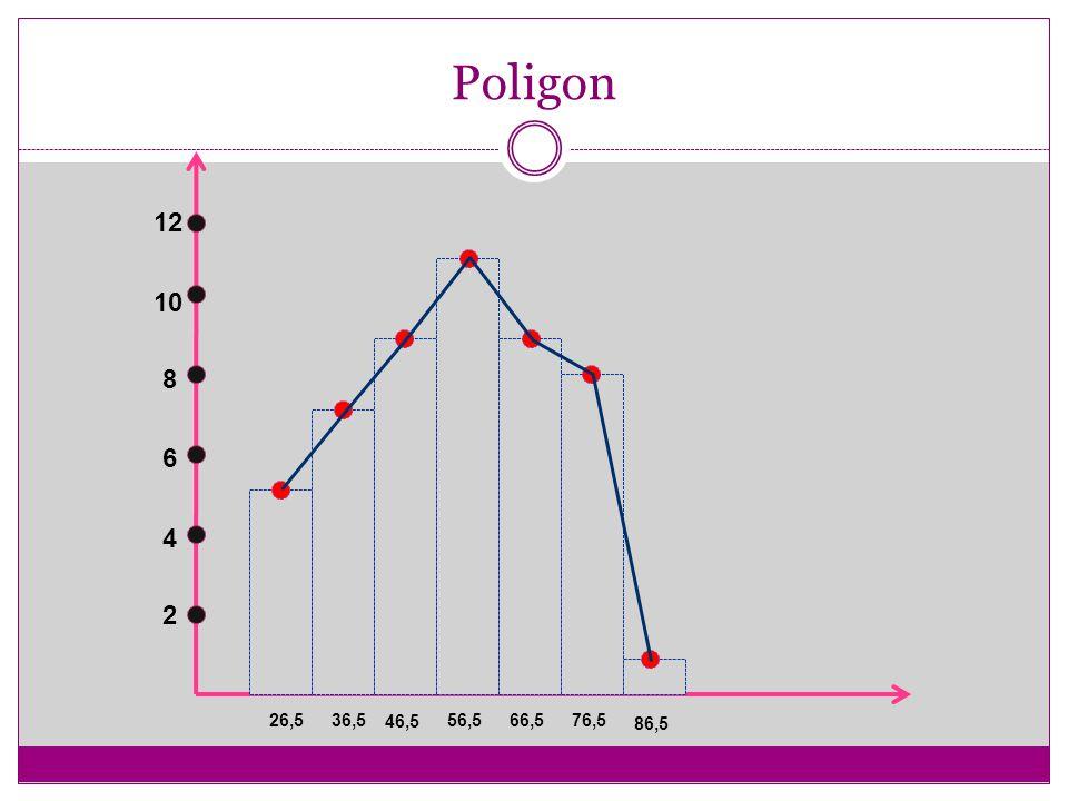 Poligon 2 4 6 8 10 12 26,536,5 46,5 56,566,576,5 86,5