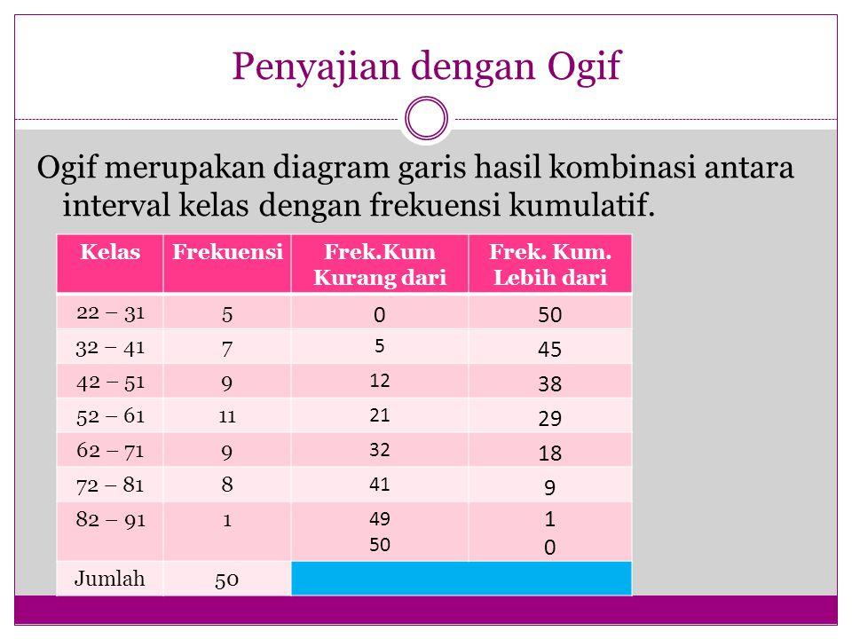 Penyajian dengan Ogif Ogif merupakan diagram garis hasil kombinasi antara interval kelas dengan frekuensi kumulatif. KelasFrekuensiFrek.Kum Kurang dar