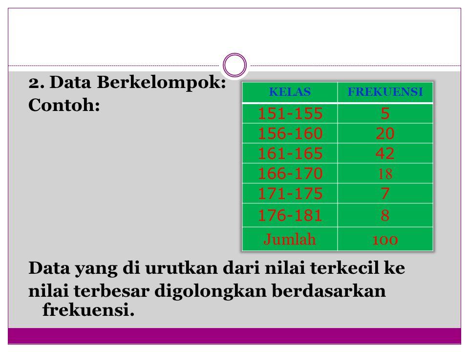 2. Data Berkelompok: Contoh: Data yang di urutkan dari nilai terkecil ke nilai terbesar digolongkan berdasarkan frekuensi.